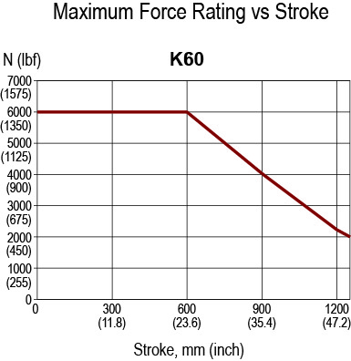 K60 Rated Force