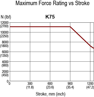 K75 Rated Force