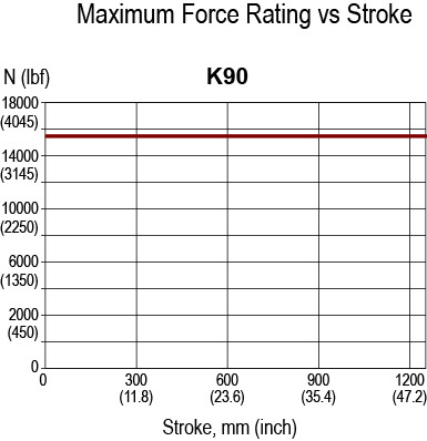 K90 Rated Force