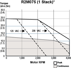 R2M075-1 Stack