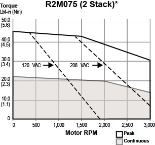 R2M075-2 Stack