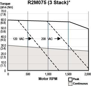R2M075-3 Stack