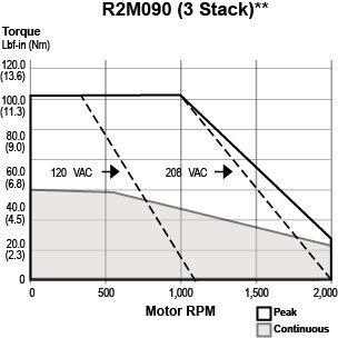 R2M090-3 Stack