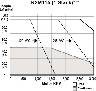 R2M115-1 Stack