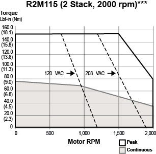 R2M115-2 Stack
